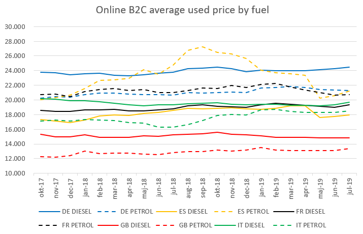 Used Car Values >> Supply And Demand Provide Stability To Diesel Market